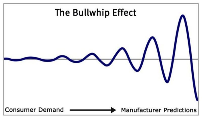 Hiệu ứng Bullwhip Effect