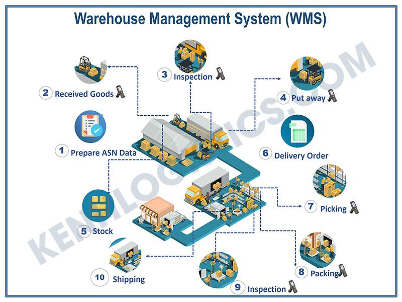 Hệ thống quản lý kho hàng WMS