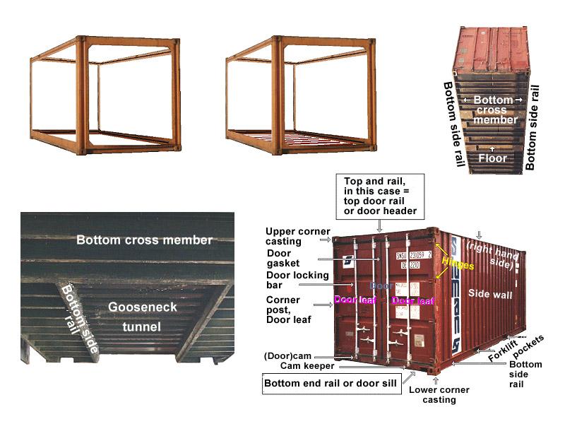 Cấu trúc container